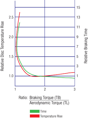 improved braking torque capacity Using radial-mounted fixed calipers together with oversized discs gives the system greater braking torque and superior thermal capacity the result is a braking action that is noticeably more immediate and decisive even in normal road usage, and is extraordinarily powerful and consistent under the repeated loads of track use.