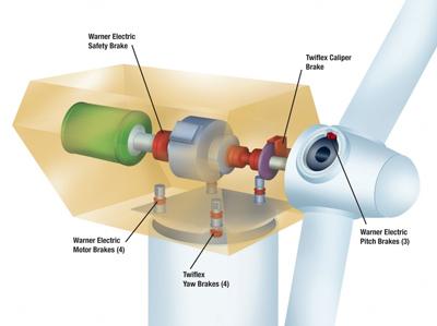 Braking Ideas For Wind Turbines   Altra Industrial Motion