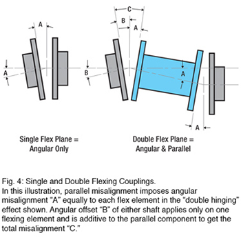 Single and Double Flexing Couplings