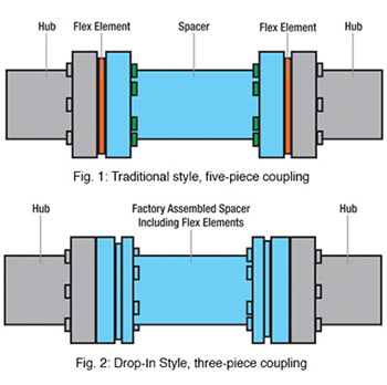 Five and Three Style Couplings