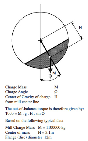 Chart of Caliper Charge Mass and Angle
