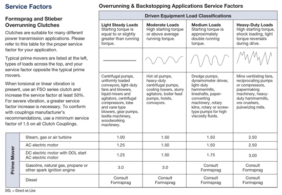 Driven Equipment Load Classifications