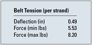 Belt Tension Per Strand