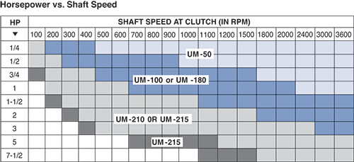 Warner UM Horsepower and Shaft Speed Chart