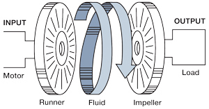 Fluid Coupling Illustration