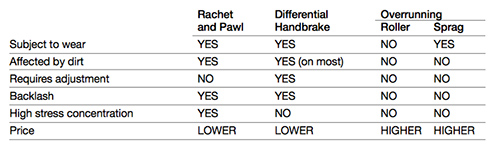 Marland Low Speed Backstop Design Types Chart